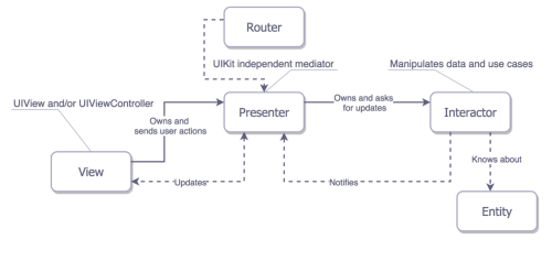 small resolution of ios project architecture using viper cheesecake labs ios block diagram