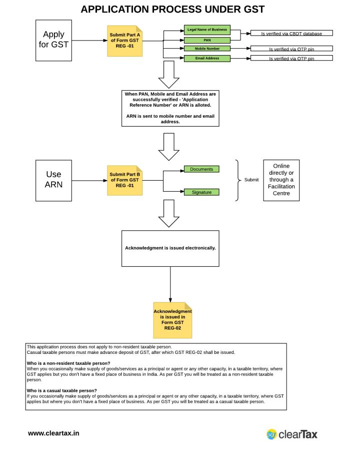 How To Register GST Registration Number Newsrar