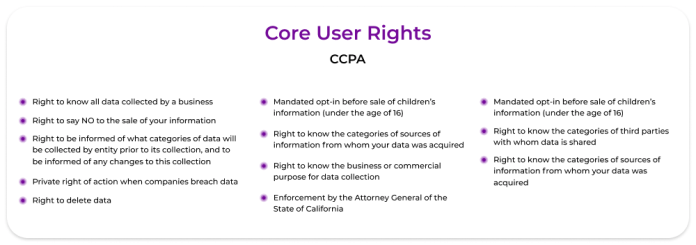 core user rights for adtech CCPA