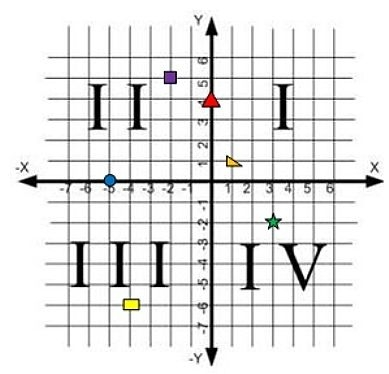 How to Plot and Name Points on a Coordinate Plane (Graph