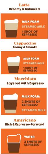 latte vs cappuccino vs