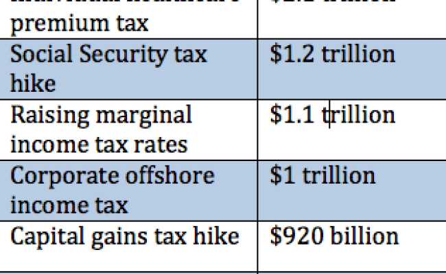 Here S A List Of Bernie Sanders 19 6 Trillion In Tax Hikes