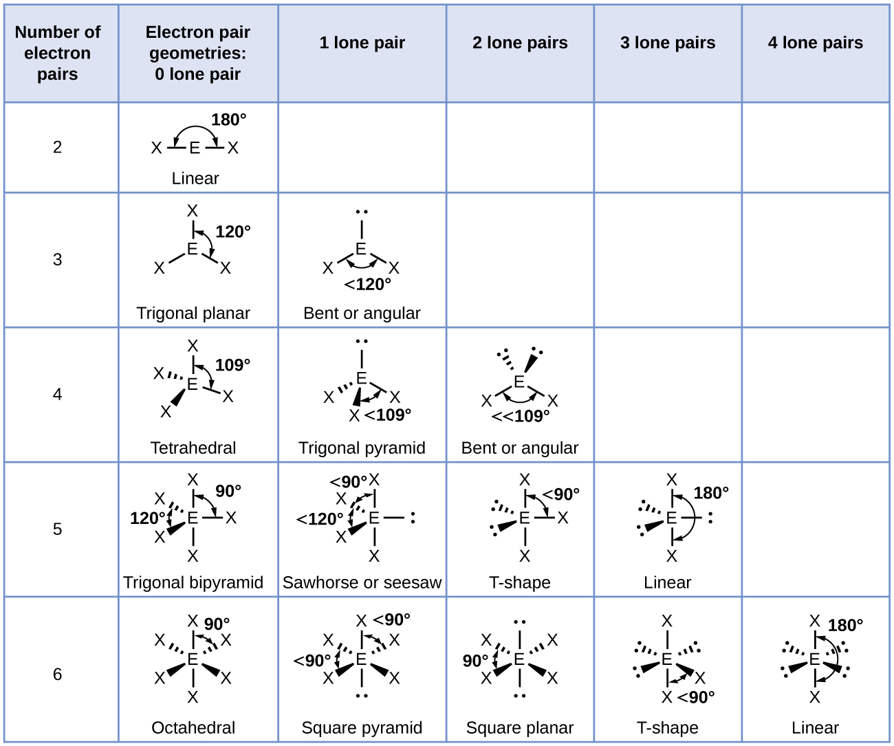 Honors Chemistry Worksheet 3 3 Periodic Trends