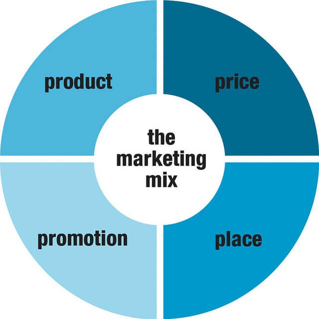Resultado de imagem para marketing mix