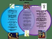 christianity vs islam venn diagram siemens shunt trip breaker wiring social studies creately