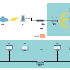 Telecom Network Diagram Microsoft Clipsal Telephone Socket Wiring Templates Editable Online Or Download For Free