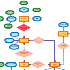 Entity Relationship Diagram For A Library Management System Blank Mitosis E R Of Editable Related Diagrams 4 25 12 Hotel