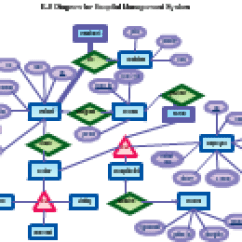 Entity Relationship Diagram For A Library Management System Database Architecture E R Of Editable Hotel 4 3333