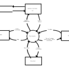 Inventory Management Data Flow Diagram Thermo King Wiring System Dfd Level 1 Editable Related Diagrams