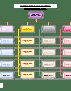 Verizon wireless organizational chart editable template on creately also rh