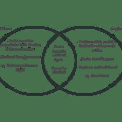 Venn Diagram Of Transverse And Longitudinal Waves Wiring Plc Panel Editable Template On Creately