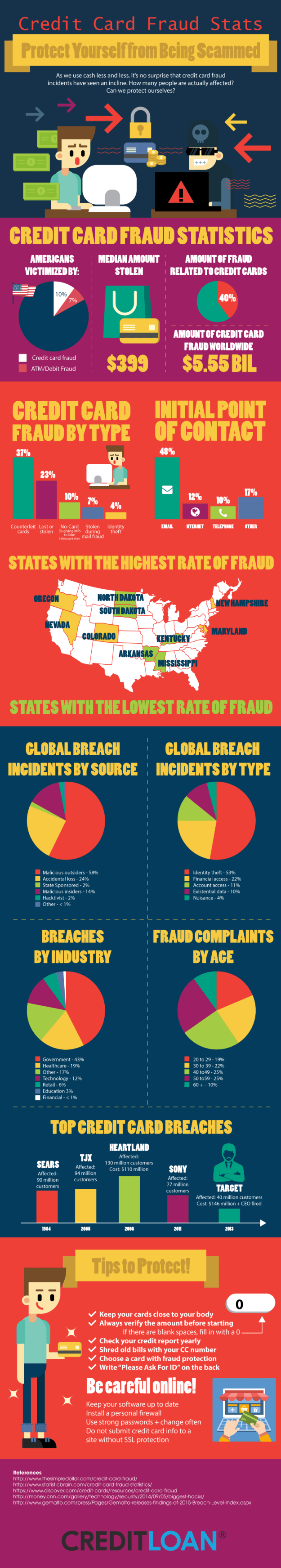 Credit Card Fraud Stats - Protect Yourself from Being Scammed