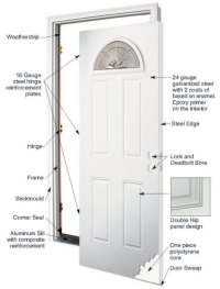 Anatomy of a Door | MMI DOOR