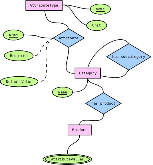 er diagram movie list steinel pir wiring modeling categories in neo4j graph platform a database