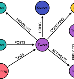 oscon twitter graph model [ 1448 x 1230 Pixel ]