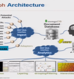 watch or read steven noel s presentation on how graph databases can protect against cyber attacks [ 1301 x 758 Pixel ]