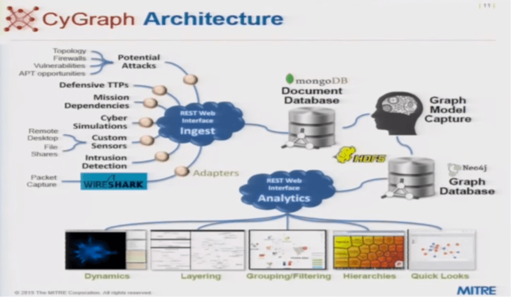 medium resolution of watch or read steven noel s presentation on how graph databases can protect against cyber attacks