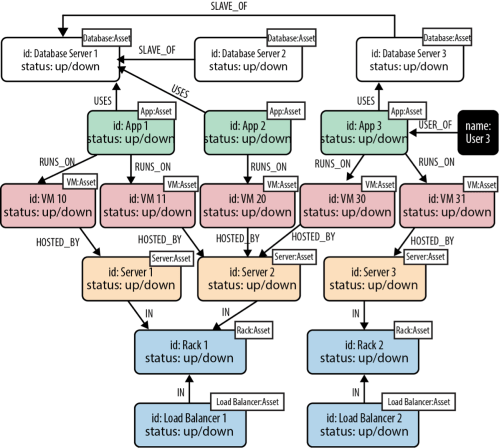 small resolution of a graph data model of a data center domain