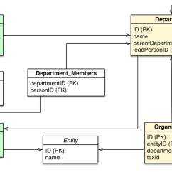 Data Models In Dbms With Diagram Nissan X Trail Wiring Relational Vs Graph Modeling Dzone Database
