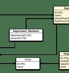 a relational data model of an organization [ 1300 x 770 Pixel ]