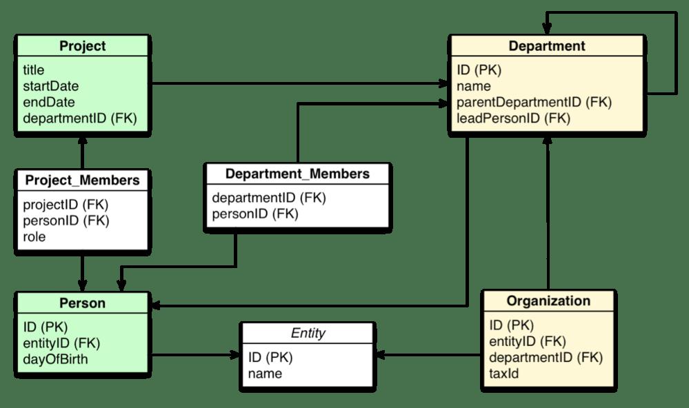 medium resolution of a relational data model of an organization