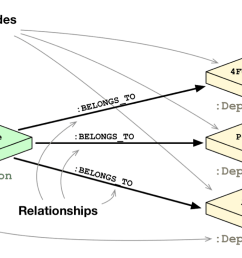 learn how relational database vs graph database data modeling compare and contrast [ 1078 x 749 Pixel ]