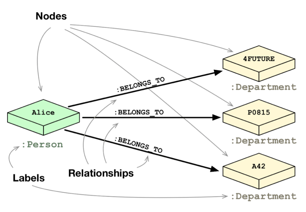 medium resolution of learn how relational database vs graph database data modeling compare and contrast