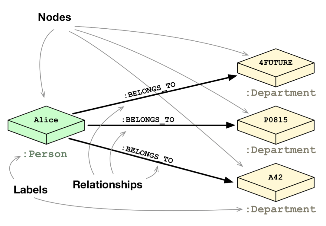 hight resolution of learn how relational database vs graph database data modeling compare and contrast