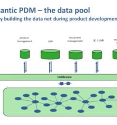 a semantic product data management pdm data model [ 1300 x 882 Pixel ]