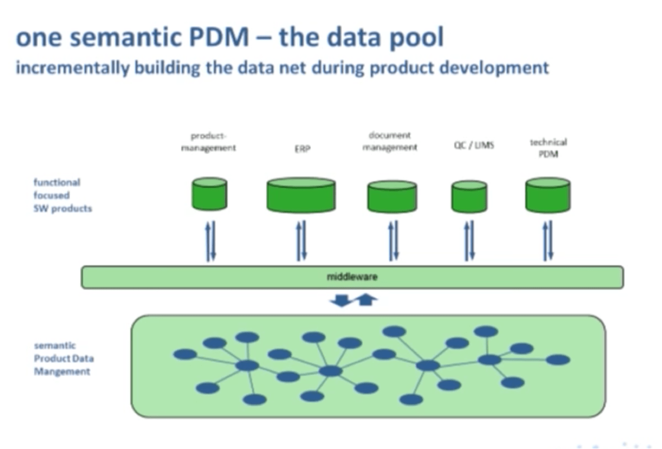 hight resolution of a semantic product data management pdm data model