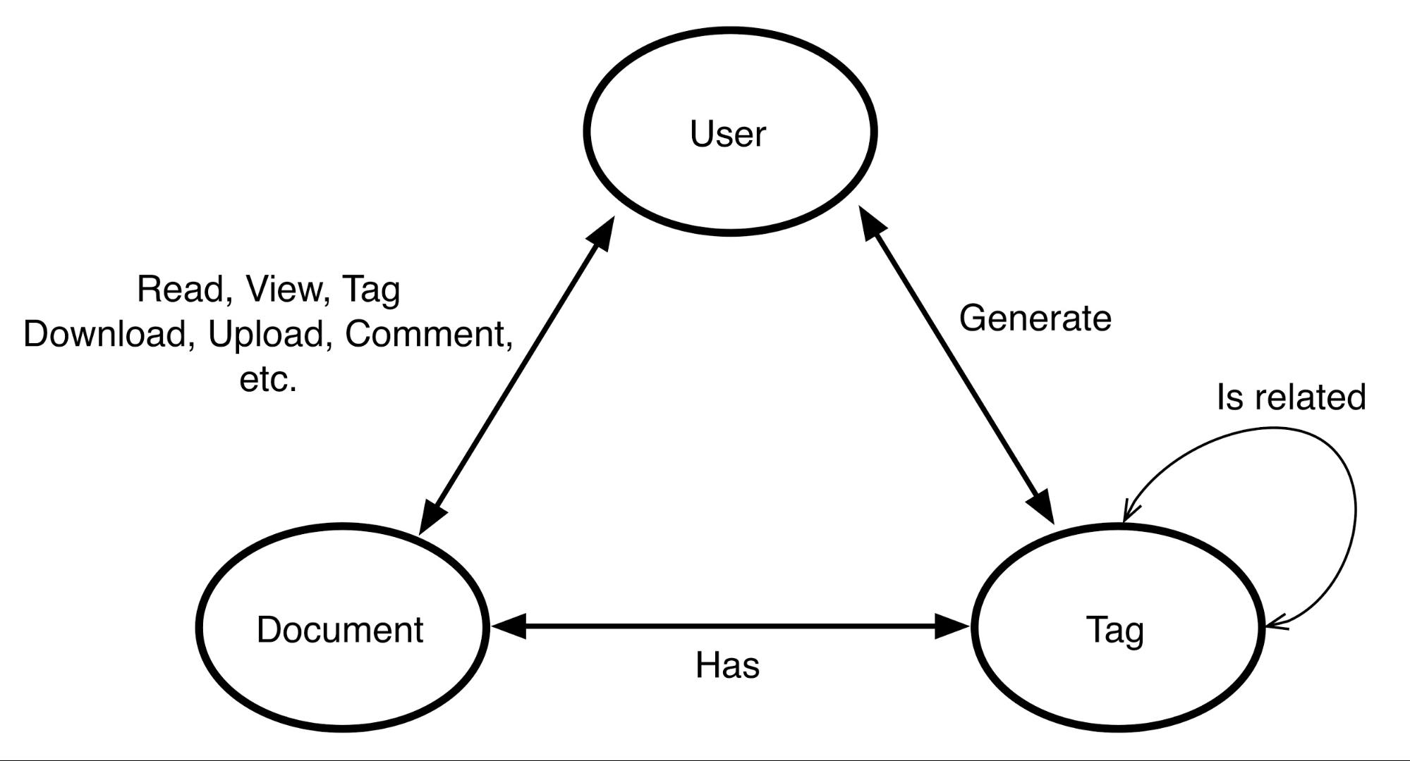 Using NLP + Neo4j for a Social Media Recommendation Engine