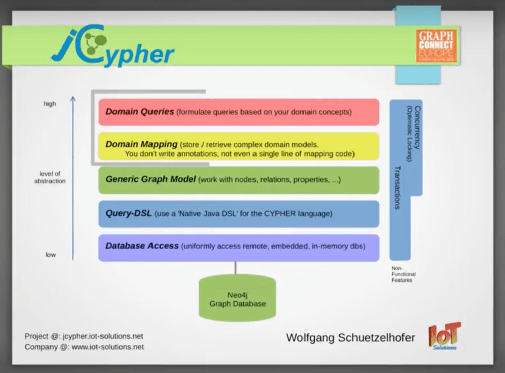 medium resolution of watch wolfgang sch tzelhofer s presentation on their powerful database design using neo4j and java