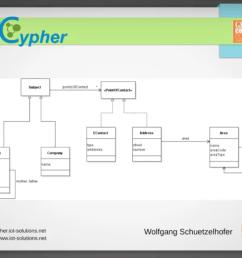 jcypher data model [ 1488 x 1106 Pixel ]