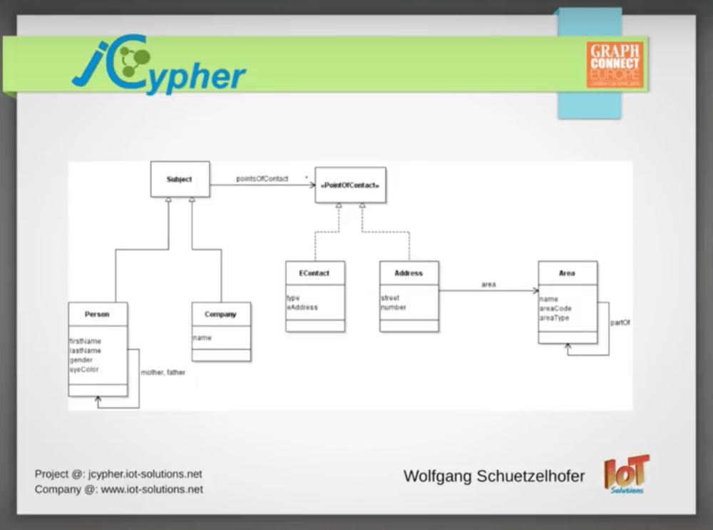 medium resolution of jcypher data model
