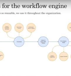 reusable workflow engine [ 1662 x 936 Pixel ]
