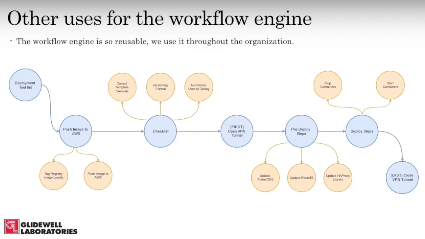 hight resolution of reusable workflow engine