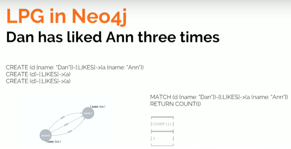 medium resolution of labeled property graph in neo4j