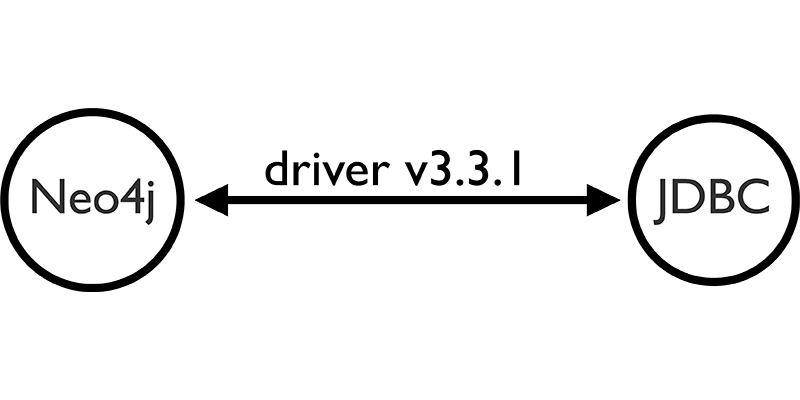 The Neo4j JDBC Driver 3.3.1 Release Is Here [+ Examples]