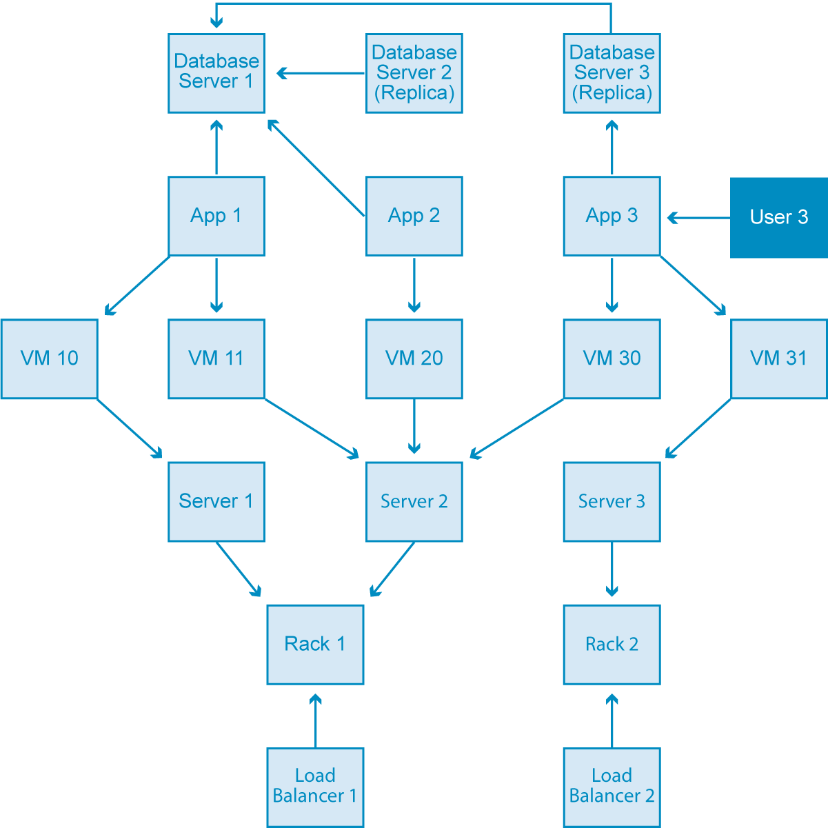 hight resolution of an entity relationship e r diagram of a data center domain