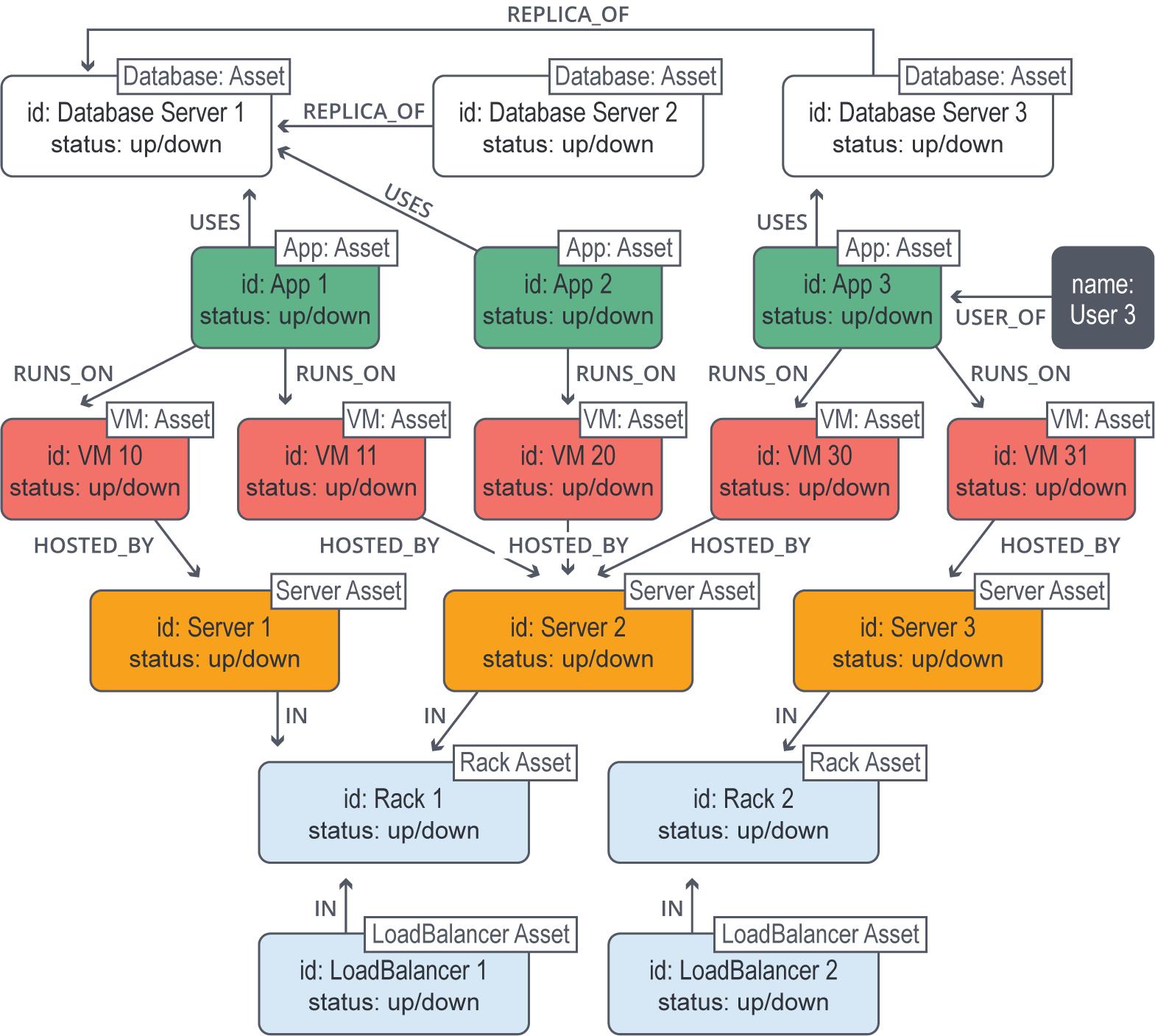 Graph Databases For Beginners The Basics Of Data Modeling