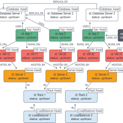 Logical Data Model Example Diagram Ring Main Spur Wiring Graph Databases For Beginners The Basics Of Modeling