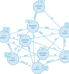 an example graph of connected data  [ 1012 x 1014 Pixel ]