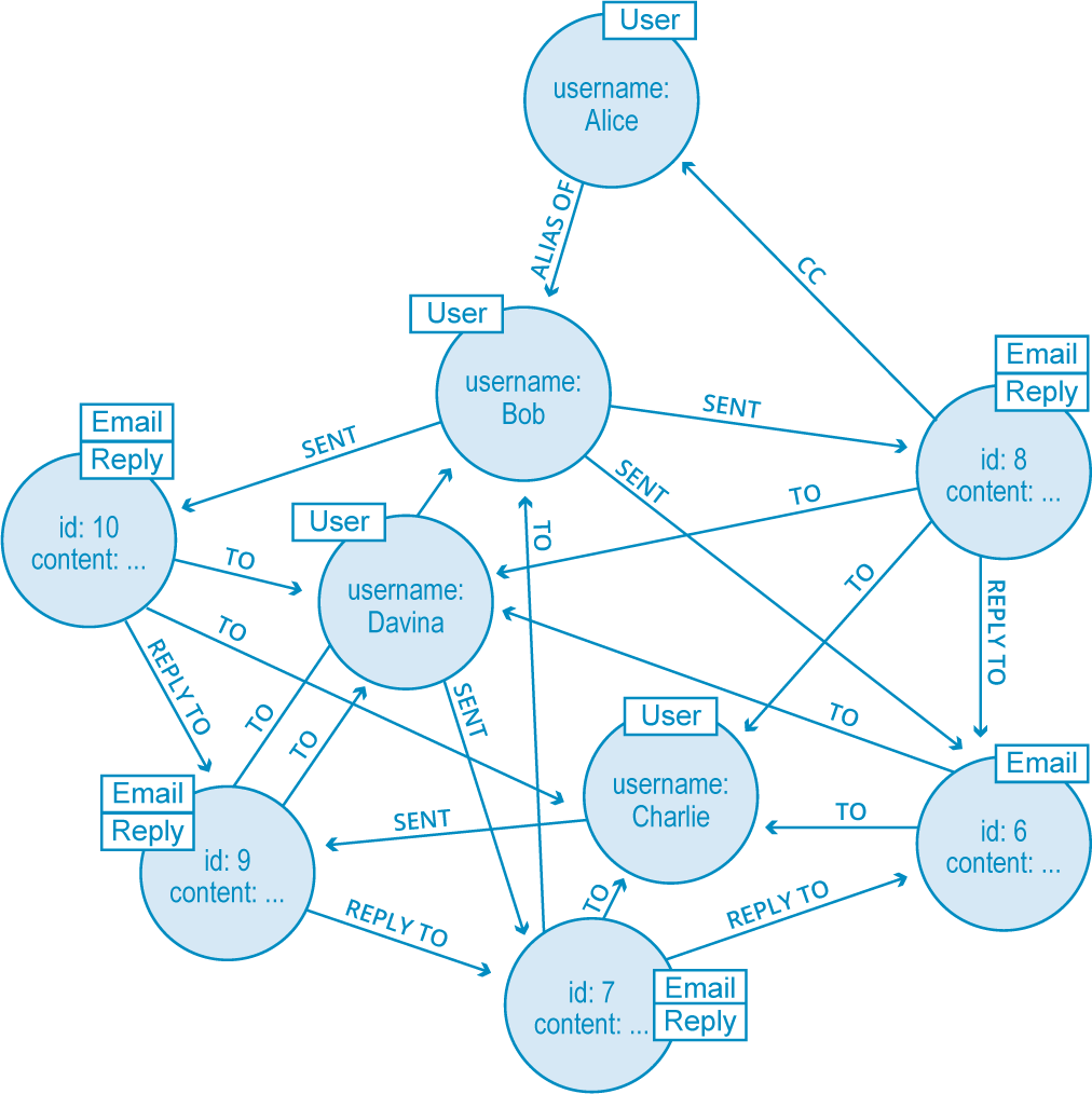 hight resolution of an example graph of connected data
