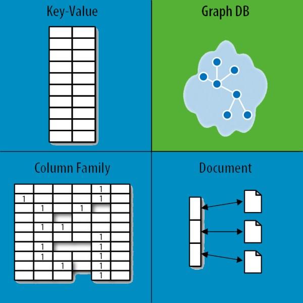 Graph Databases Beginners Nosql