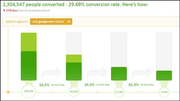 Mercer-Analytic-Tool-2 A importância do acompanhamento dos seus resultados de marketing