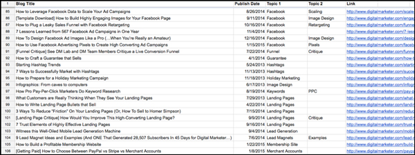 A Google Sheet Suzi uses to keep track of DigitalMarketer blog content that the community will find useful