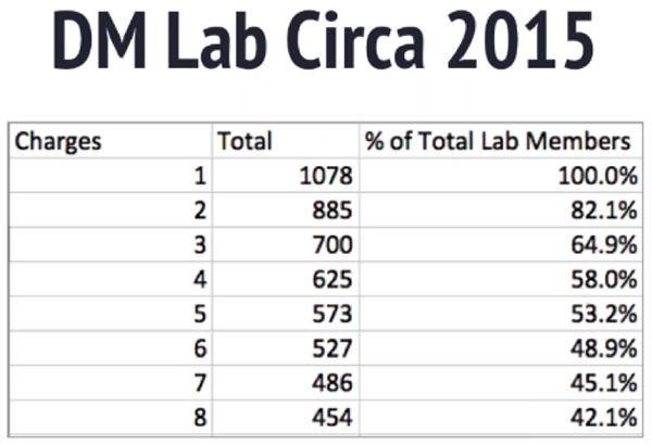 DM Lab circa 2015