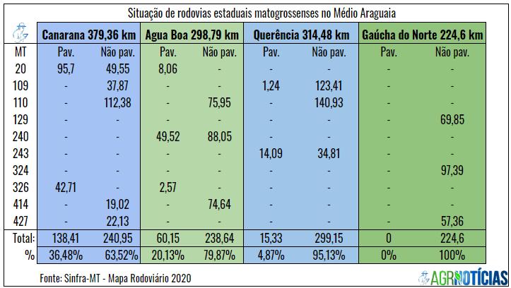 Situação de rodovias Estaduais no Médio Araguaia