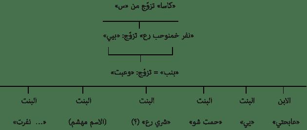عهد رعمسيس الخامس موسوعة مصر القديمة الجزء الثامن نهاية