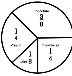 Math 7 Unit 10 7.6G Circle Graphs   Interactive Worksheet by Katie Maynard    Wizer.me [ 876 x 956 Pixel ]